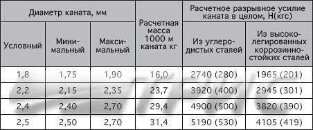 Канат стальной авиационный двойной свивки ГОСТ 2172-80 И1
