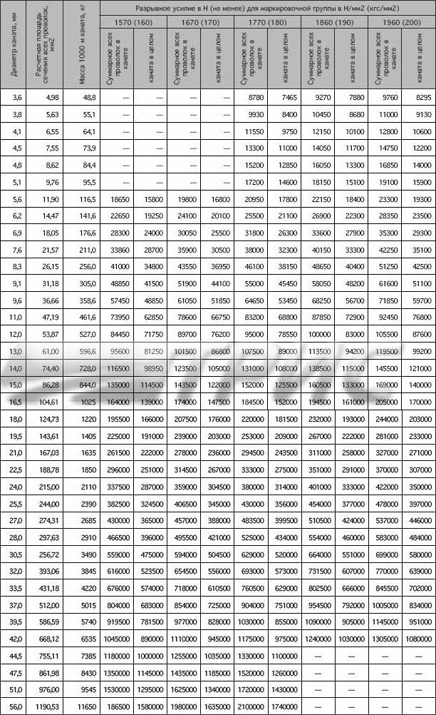 Канат стальные талевые ГОСТ 16853-88