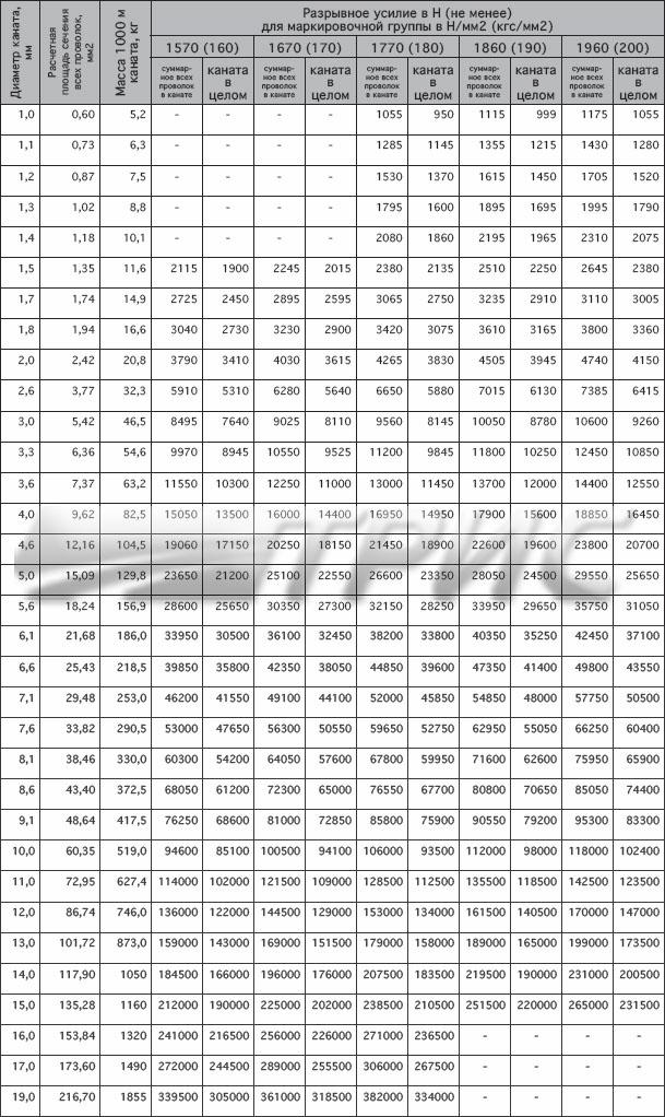 канат ГОСТ 3063-80